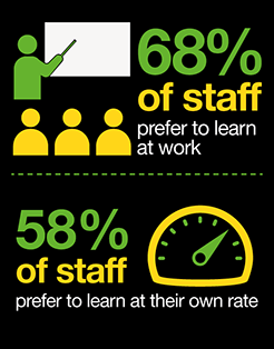 Sixty Eight percent of staff prefer to learn at work
