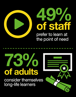 Seventy Three percent of adults consider themselves life-long learners