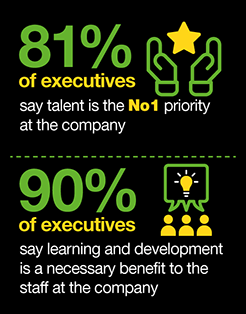 Eighty One percent of executives say talent is number one!