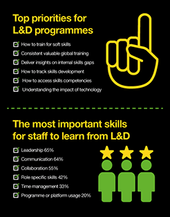 Top priorities for learning and development programmes